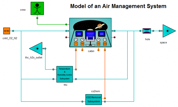 Air management system example for the ECLSS library