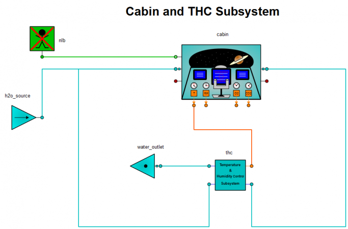 THC-Cabin example for the ECLSS library