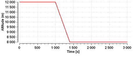 ECS example altitude