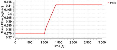 ECS example mass flow