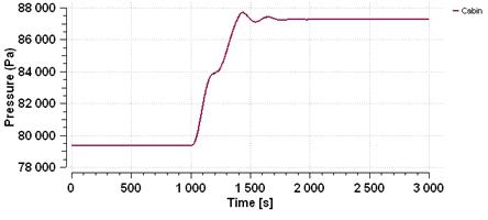 ECS example pressure