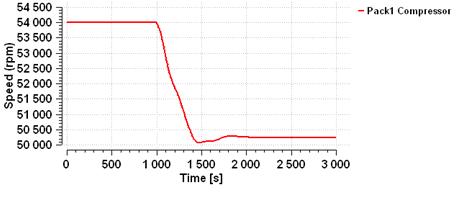 ECS example speed