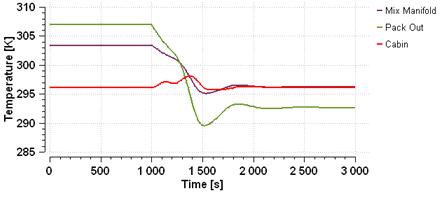 ECS example temperature