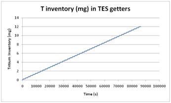 Example for the TRITIUM toolkit