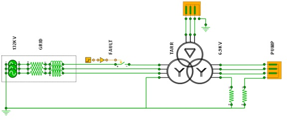 Simulation of a serial fault in the startup section of a Power Plant ...