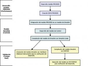Diagrama_HIL