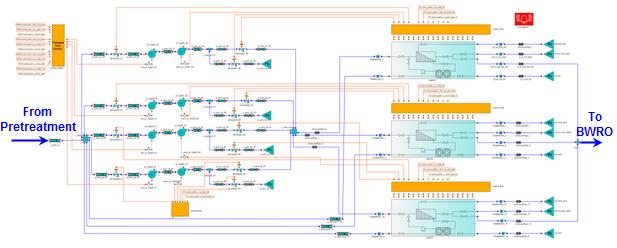 Simulation of a Desalination Plant - EcosimPro   PROOSIS