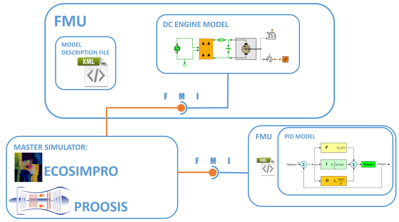Exporting EcosimPro-PROOSIS models using FMI