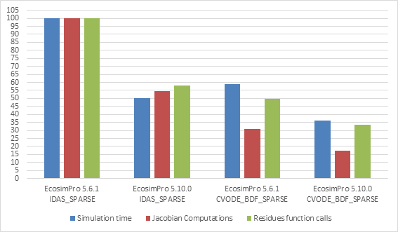 Performance of the Priming_complex ESPSS experiment using IDAS and CVODE