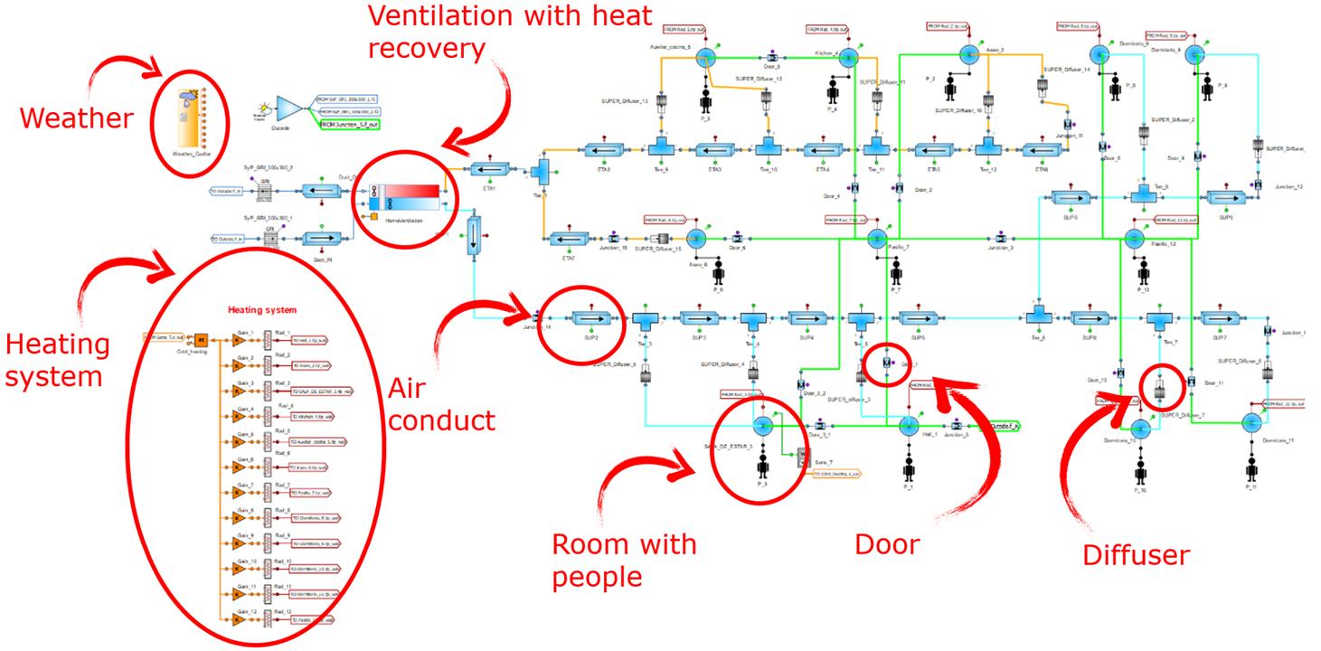 HVAC model detail